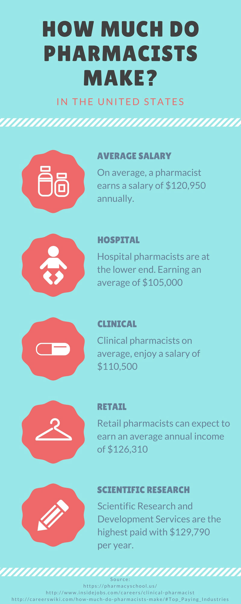 infographic on how much do pharmacists make in the united states